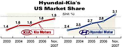 Forex news ac for Hyundai motor finance usa