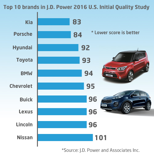 Kia Vs Hyundai Brand: Kia Edges Out Rivals In 2016 Reliability Ranking Survey
