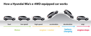 e-4wd-how-it-works