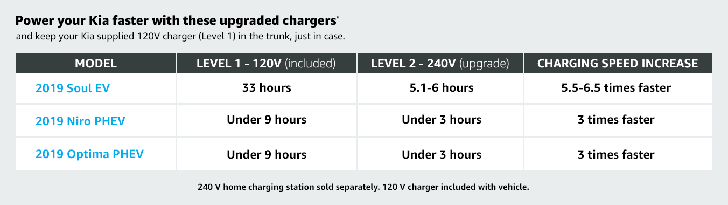 Charging times of Kia 240V chargers.