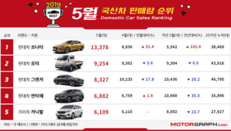 Top-selling vehicles in S. Korea: May 2019