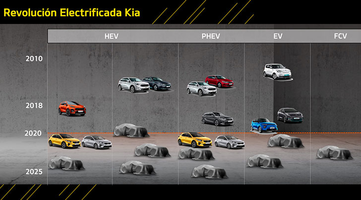 Kia Aims To Launch 16 Electrified Vehicles By 2025
