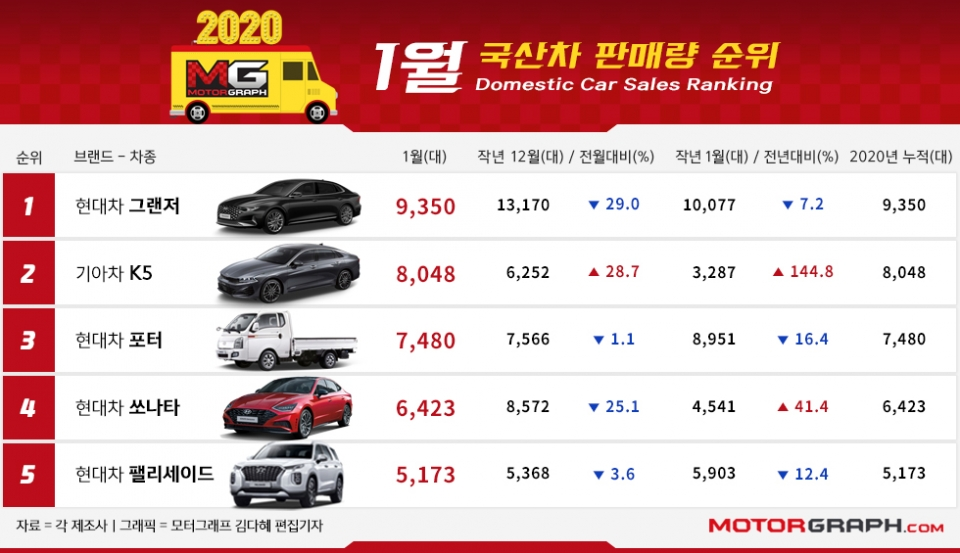 Best-Selling Vehicles In South Korea: January 2020